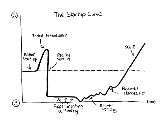 the-startup-curve